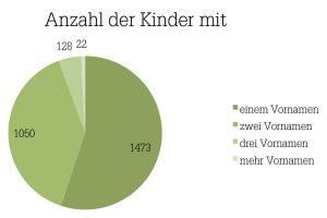 Grafik zur Anzahl der Vornamen